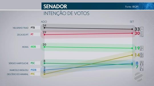 Pesquisa Ibope para o Senado no Mato Grosso do Sul: Nelsinho Trad, 33%; Zeca do PT, 30%