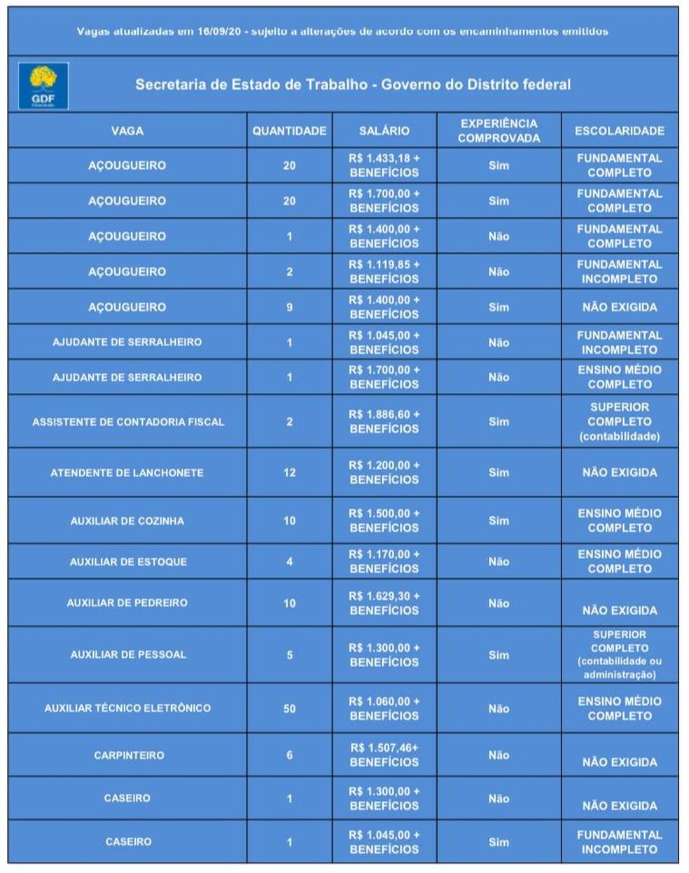 Oportunidades de emprego da Agência do Trabalhador em 17 de setembro de 2020 — Foto: GDF/Divulgação
