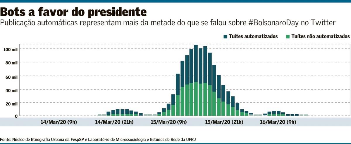 55% de publicações pró-Bolsonaro são feitas por robôs