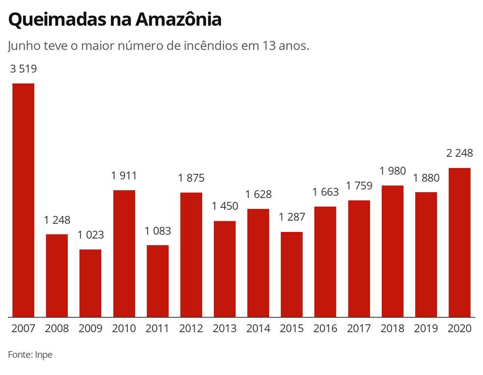 Queimadas na Amazônia em junho de 2007 a 2020 — Foto: G1