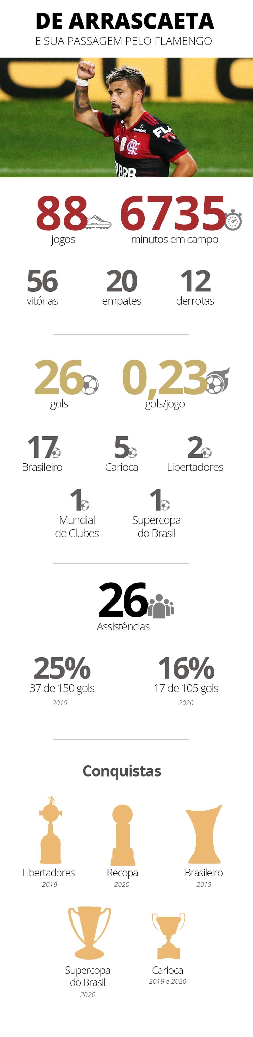 Info Arrascaeta Flamengo — Foto: ge