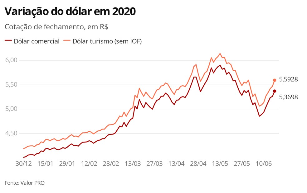 Dólar em 18.06.2020 — Foto: Economia G1
