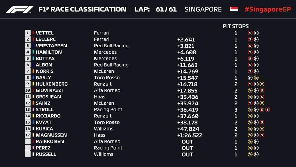 Resultado final do GP de Singapura — Foto: Reprodução/FOM