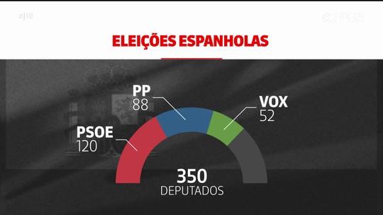 Socialistas vencem na Espanha, e extrema-direita ganha espaço