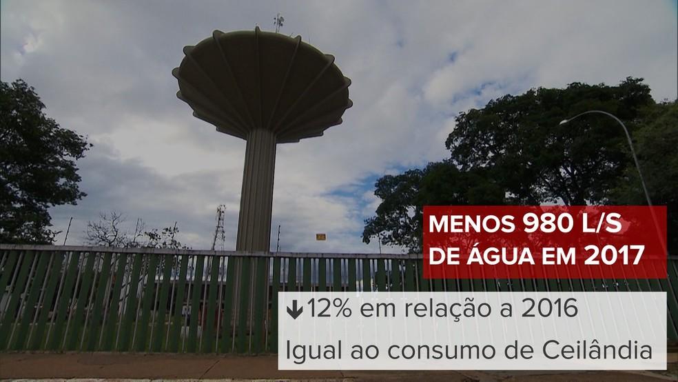 População do DF deixou de gastar quase 980 litros de água por segundo em 2017 – uma redução de 12% em relação a 2016. Montante corresponde, em média, ao consumo de Ceilândia (Foto: Jessica Almeida/TV Globo)