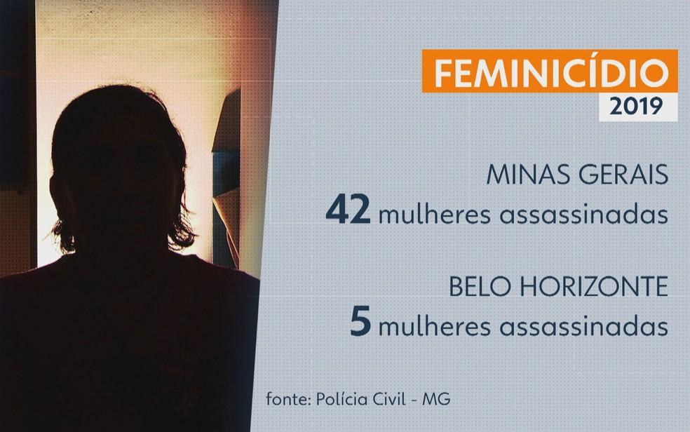Quarenta e duas mulheres foram vítimas de feminicídio em Minas neste ano — Foto: Reprodução/TV Globo