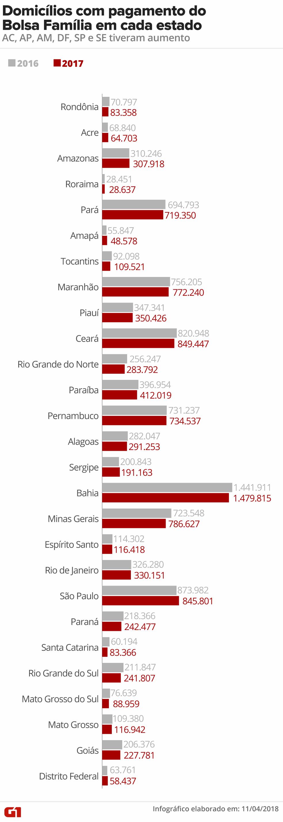 bolsa-familia-por-estado Mais de 326 mil domicílios deixaram de receber Bolsa Família em 2017, aponta IBGE Geral
