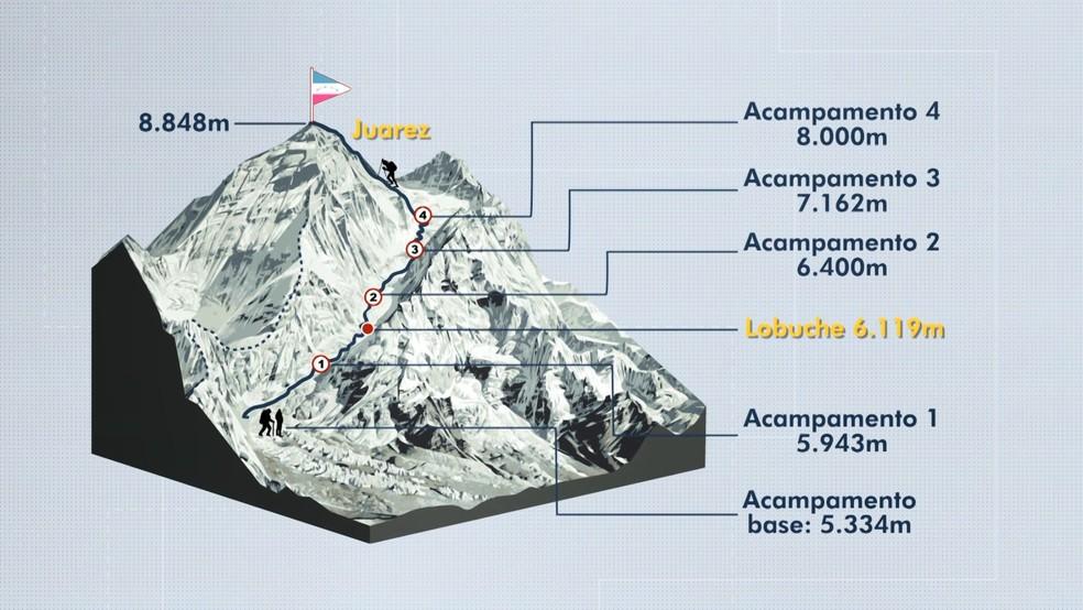 Veja o trajeto dos empresários capixabas que subirão o Everest, no ES — Foto: Arte/ TV Gazeta