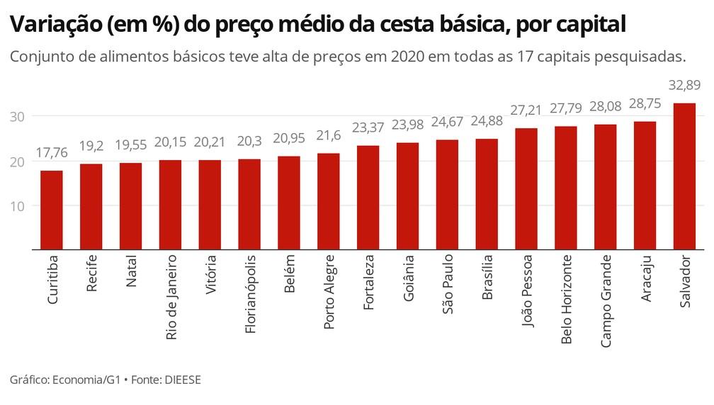 Todas as 17 capitais pesquisadas pelo Dieese registraram aumento no preço da cesta básica em 2020 — Foto: Economia/G1
