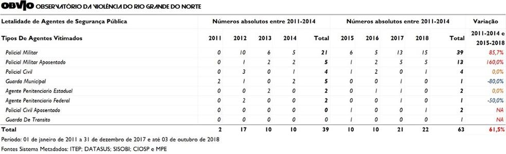 Tabela mostra a evolução da violência contra agentes da segurança pública no RN nos últimos anos — Foto: OBVIO-RN