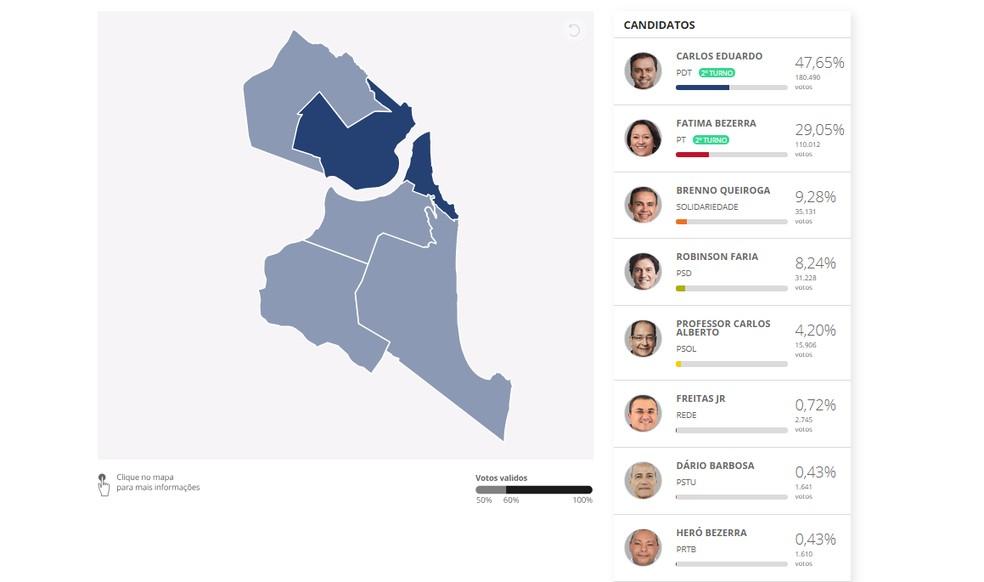Carlos Eduardo (PDT) ganhou em todas as regiões de Natal no primeiro turno das eleições 2018 — Foto: G1
