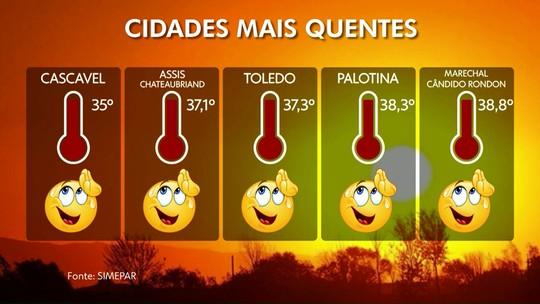 Temperaturas na região chegam a quase 40 graus neste sábado