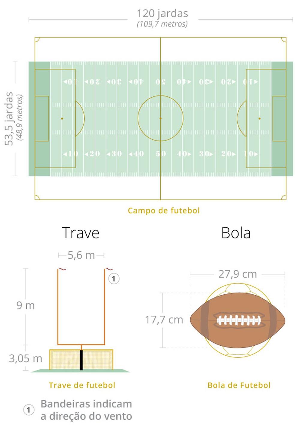 O campo de futebol americano é mais longo e estreito que um de futebol, veja na comparação — Foto: infografia