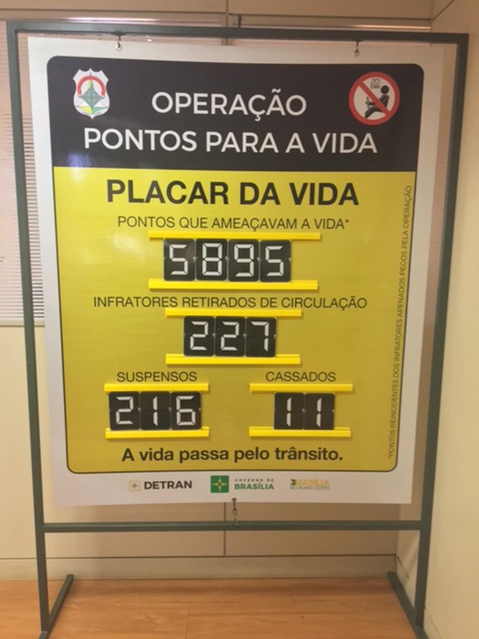 Placar Pontos para Vida  contabiliza infratores retirados de circulação no Distrito federal (Foto: Detran-DF/Divulgação)