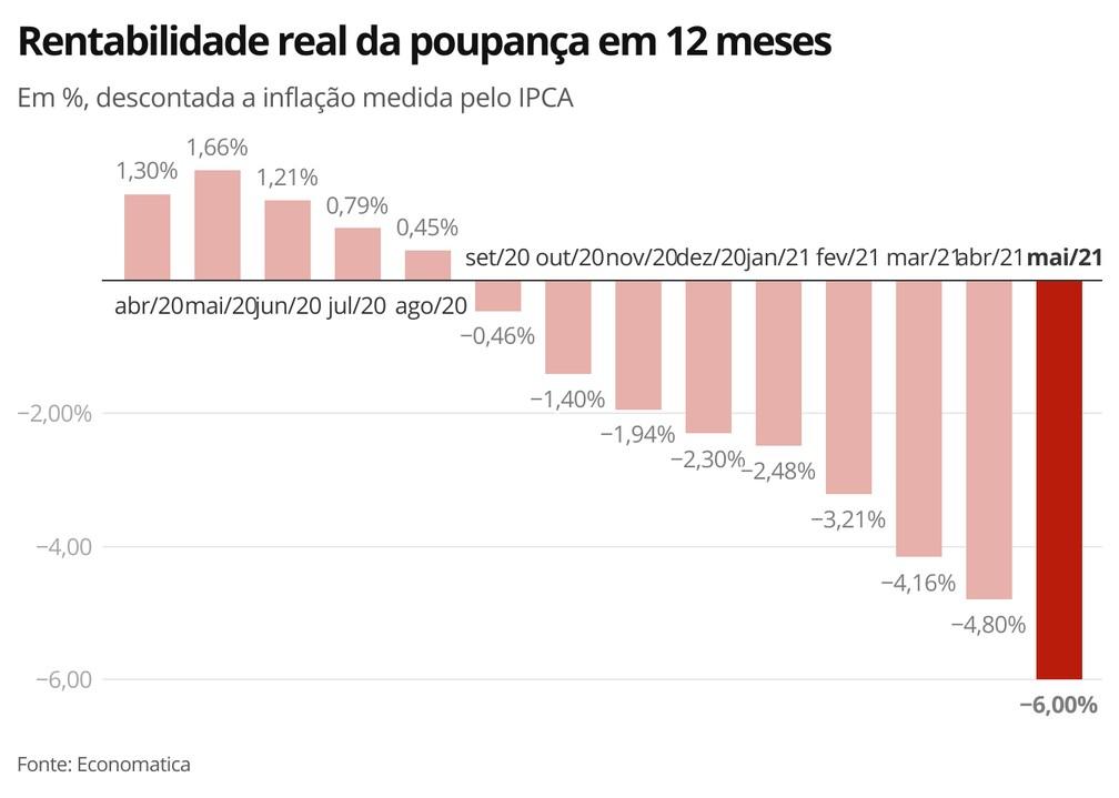 Rentabilidade real da poupança em 12 meses — Foto: Economia G1