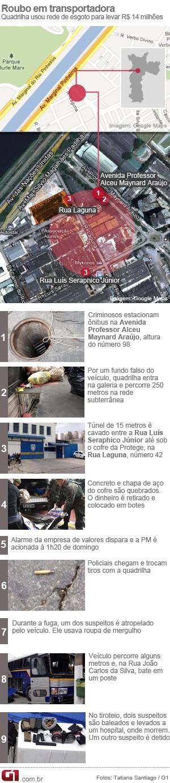 Info roubo Protege (Foto: Arte/G1)