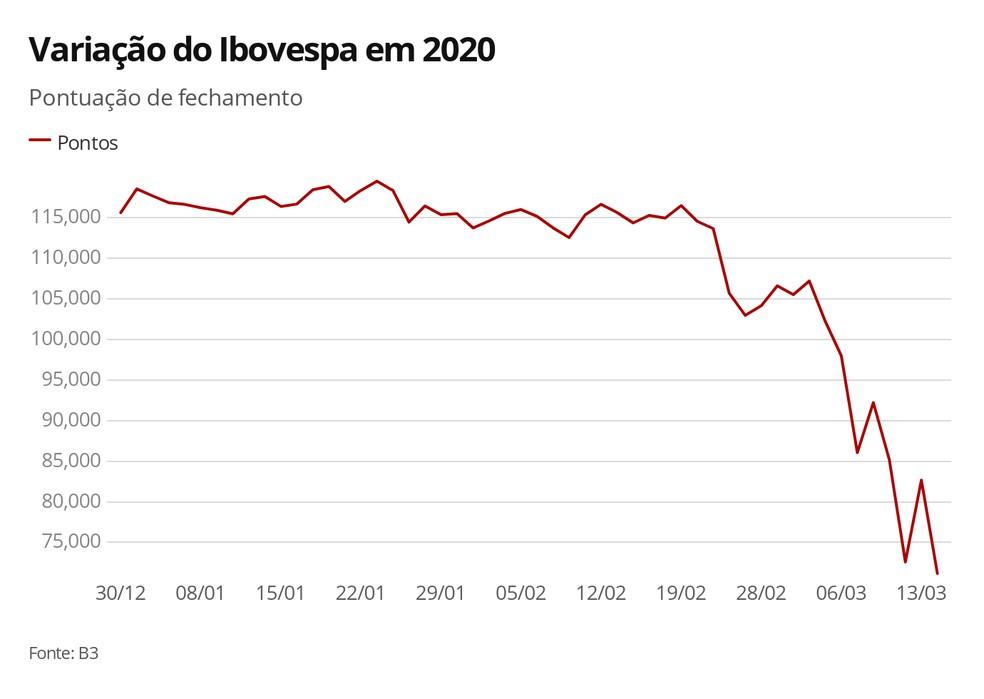 Bovespa despenca quase 14% após 5º 'circuit breaker' em 6 pregões |  Economia | G1