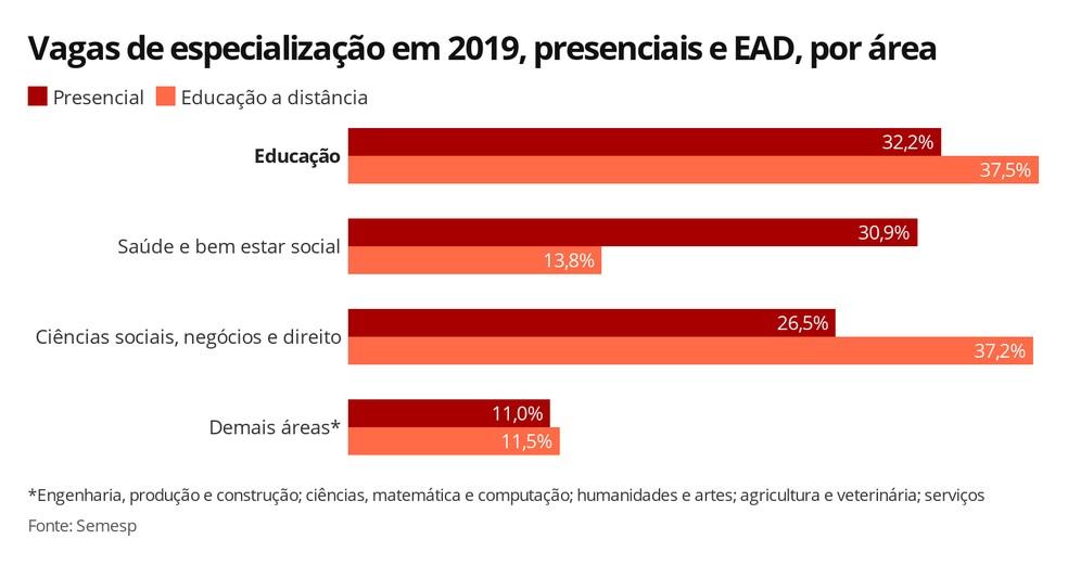 Infográfico mostra a porcentagem de vagas de especialização, presenciais e EAD, por área — Foto: Elida Oliveira/G1