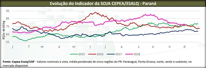 cepea-soja-novembro-2018 (Foto: Divulgação/Cepea-Esalq/Usp)