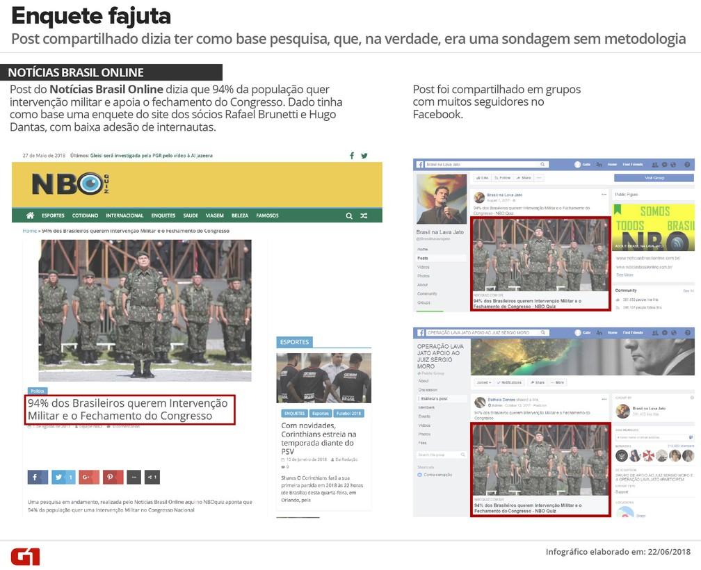 Enquete feita com internautas sem qualquer valor estatístico foi compartilhada como 'pesquisa com a população brasileira' (Foto:  G1)