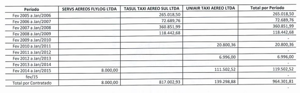 Tabela divulgada pelo governo mostra gastos em uma década; em 2015 e 2016 não houve despesas com aeronaves (Foto: Divulgação/AL-RS)