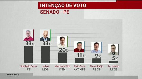 Ibope divulga pesquisa de intenção de votos para o Senado em Pernambuco