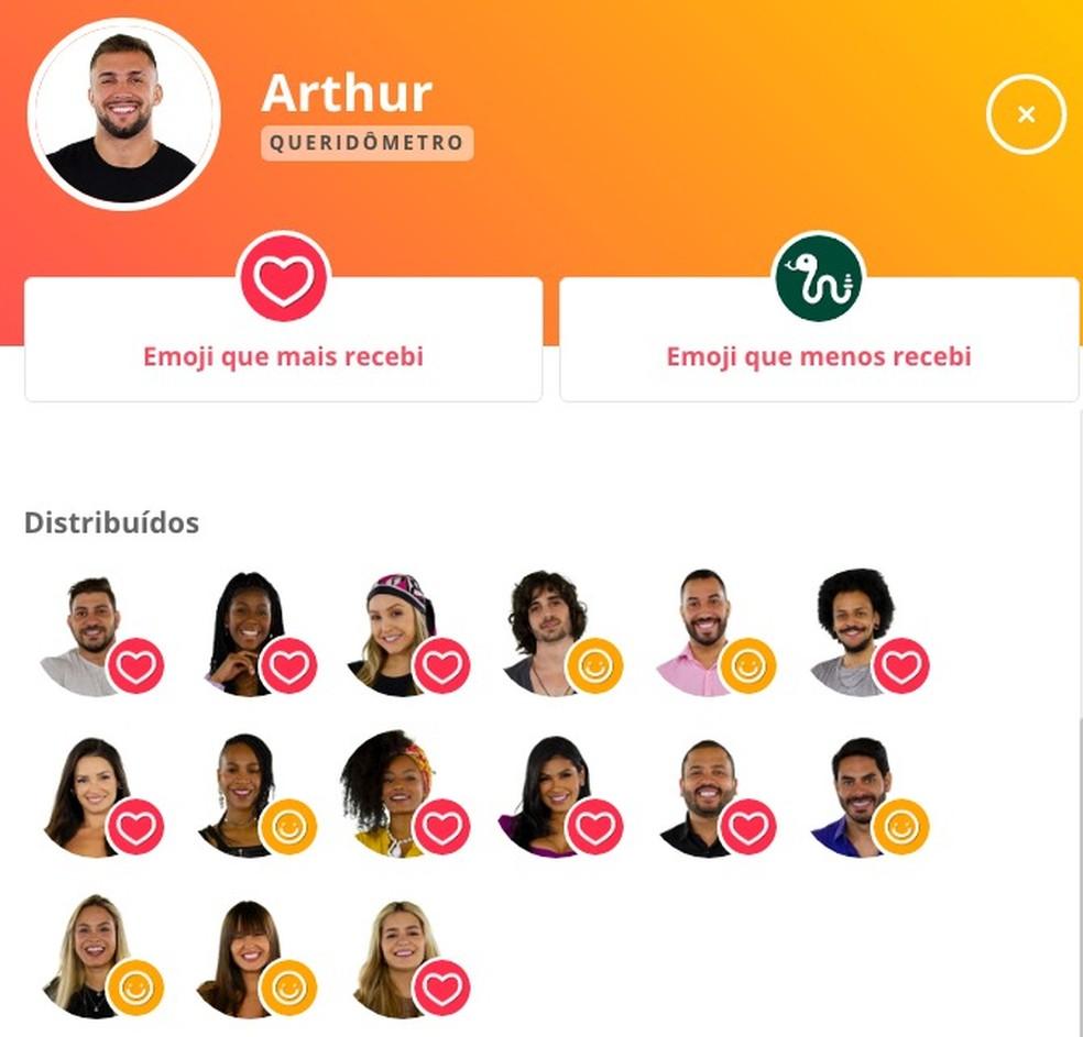 Queridômetro Arthur - 21/2 — Foto: Globo