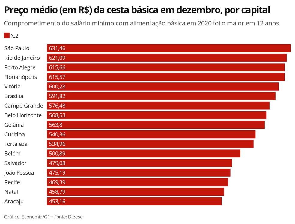 São Paulo registrou o preço médio mais alto da cesta básica em 2020 — Foto: Economia/G1