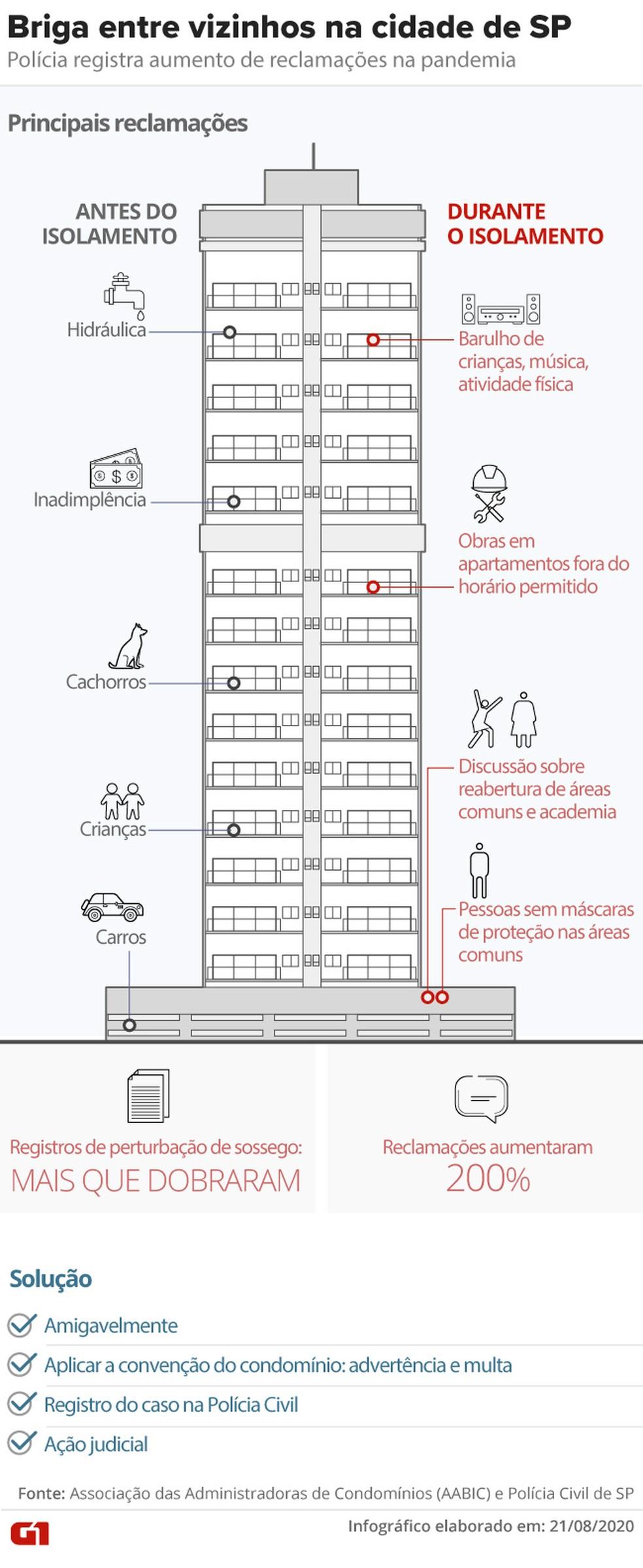 Registros de perturbação de sossego na cidade de SP mais do que dobram em meio a brigas de vizinhos na quarentena — Foto: Aparecido Gonçalves/Arte G1