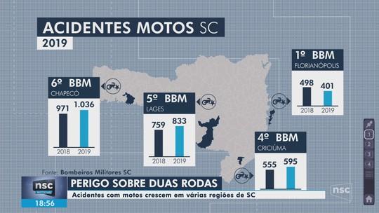 Número de acidentes envolvendo motociclistas cresce em cidades de SC