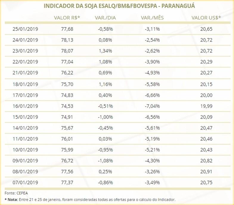 preços-soja-cepea (Foto: Reprodução Cepea)