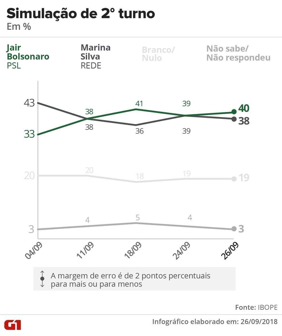 Pesquisa Ibope - 26 de setembro - simulação de 2º turno entre Bolsonaro e Marina. — Foto: Arte/G1