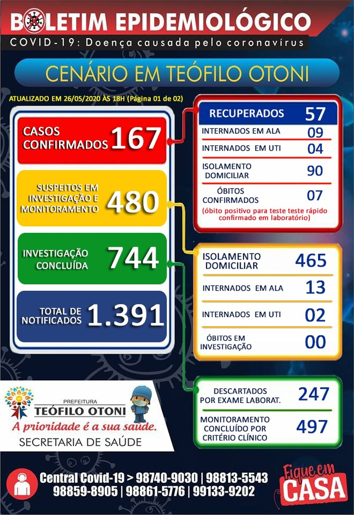 Número de mortes por Covid-19 chega a sete em Teófilo Otoni e prefeitura confirma 21 novos casos