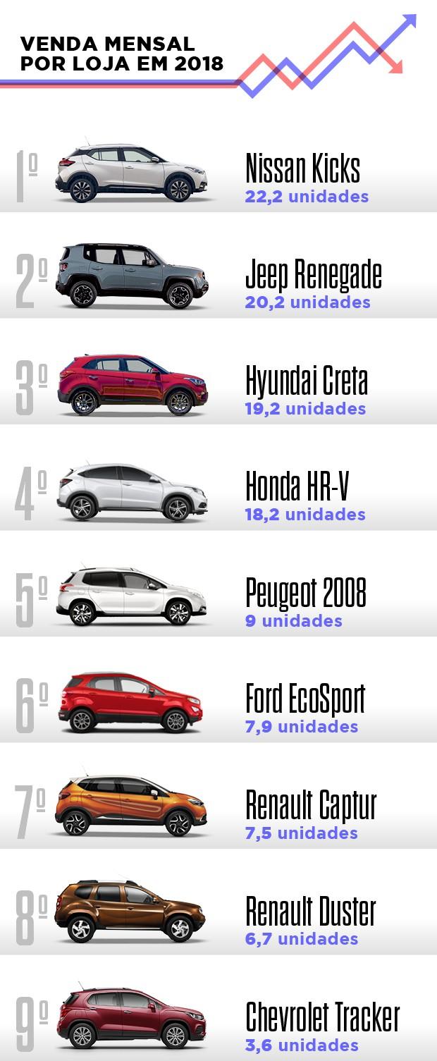 Opinião: Os desafios da Volkswagen para fazer o T-Cross vender mais que os rivais (Foto: Autoesporte)