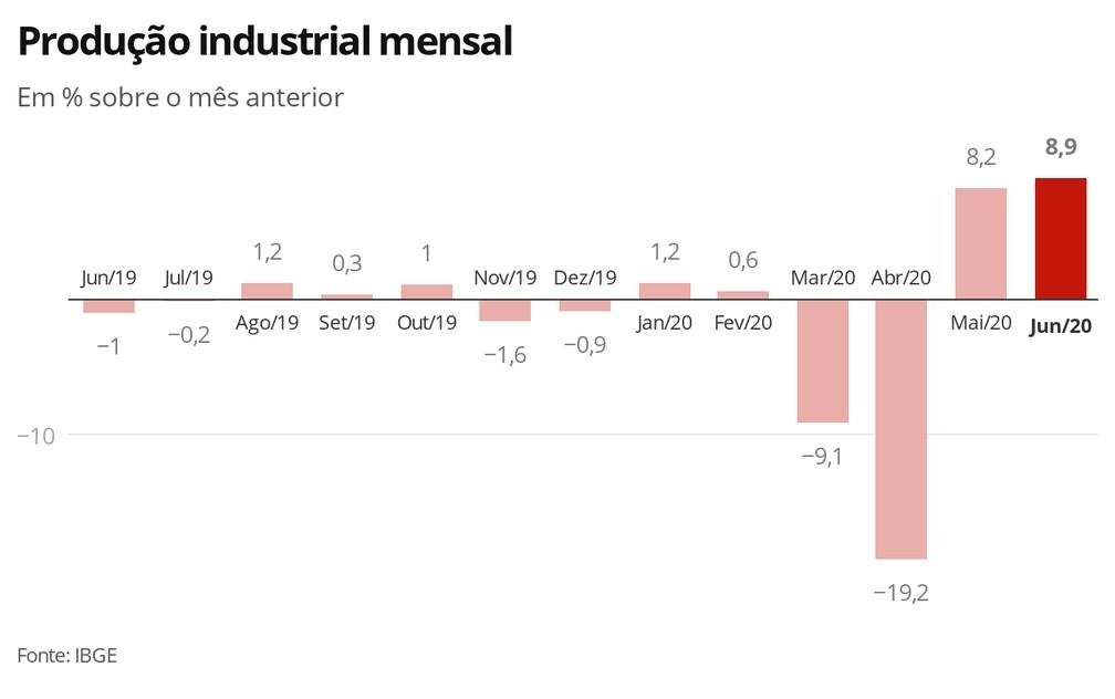 Produção industrial mensal — Foto: Economia G1
