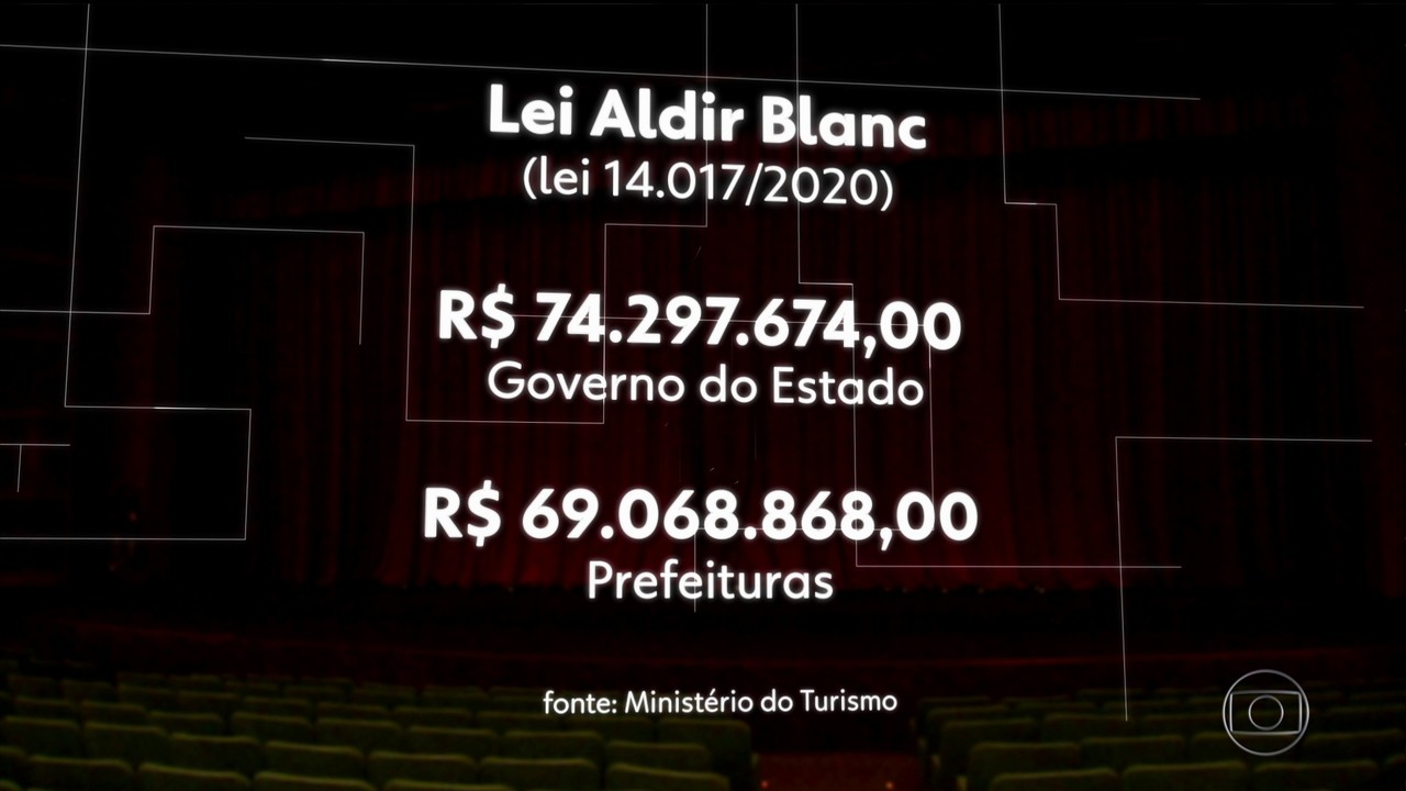 Lei Aldir Blanc: saiba como artistas em Pernambuco podem receber auxílio financeiro