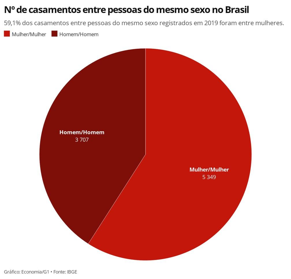 Em 2019, foram formalizados 9.056 casamentos entre pessoas do mesmo sexo no Brasil, 4,9% a menos que em 2018 — Foto: Economia/G1