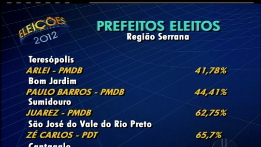 Veja a releção dos candidatos a prefeito que foram eleitos nas cidades da Região Serrana