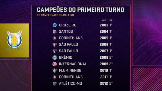 Ganhar o 1º turno do Brasileiro é pôr uma mão na taça? Seleção SporTV analisa estatística; vote