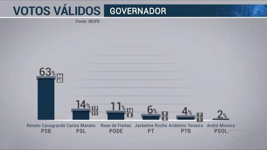 Ibope - Espírito Santo, votos válidos: Casagrande, 63%; Manato, 14%; Rose 11%