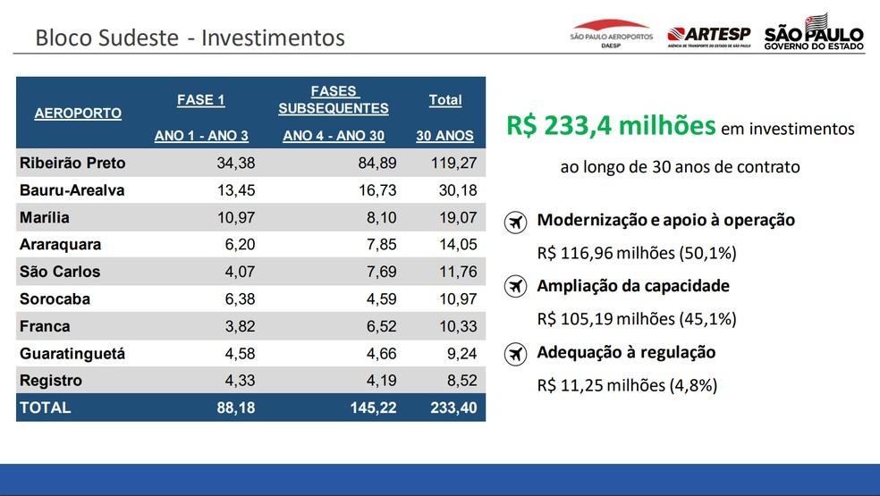 Veja os investimentos previstos para o lote sudeste — Foto: Reprodução/Artesp