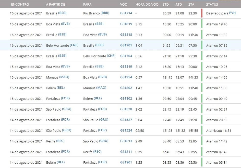Registro da aeronave mostra que último voo do Boeing 737 MAX-8 parou em Porto Velho — Foto: Flightradar24/Reprodução