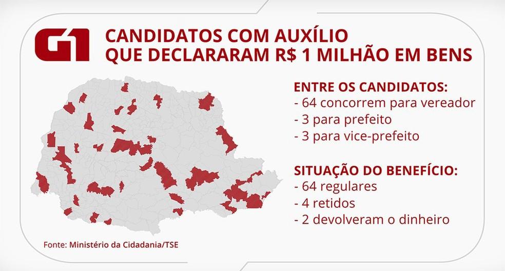 Os candidatos são de 54 municípios diferentes do Paraná. — Foto: Guilherme Abreu/Arte RPC