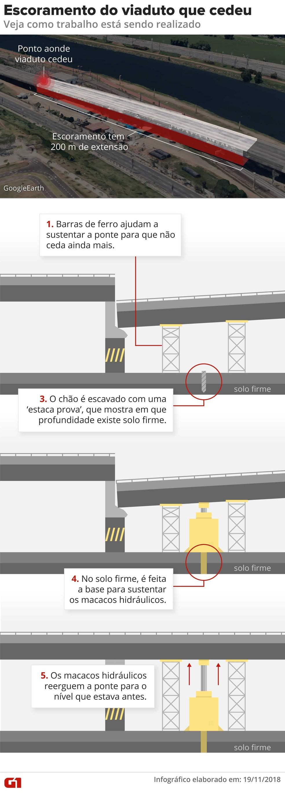 Infográfico mostra como será o trabalho de escoramento de viaduto que cedeu na Marginal Pinheiros — Foto: Alexandre Mauro/G1