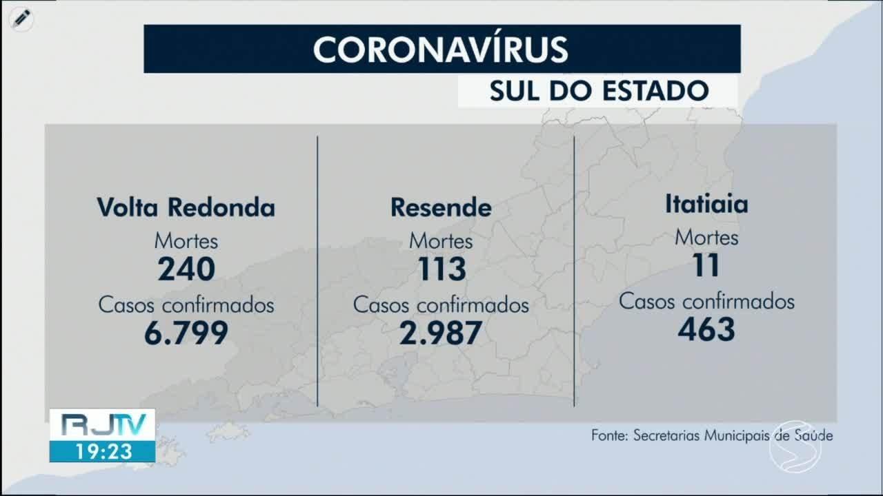 RJ2 atualiza os casos de coronavírus na região
