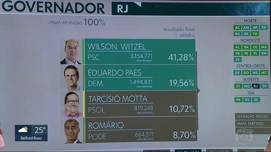 Wilson Witzel (PSC) e Eduardo Paes (DEM) vão disputar o 2º turno para governador no RJ