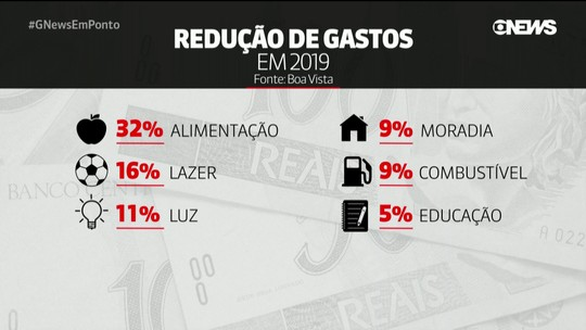 Pesquisa: 24% acreditam que a economia está melhor este ano