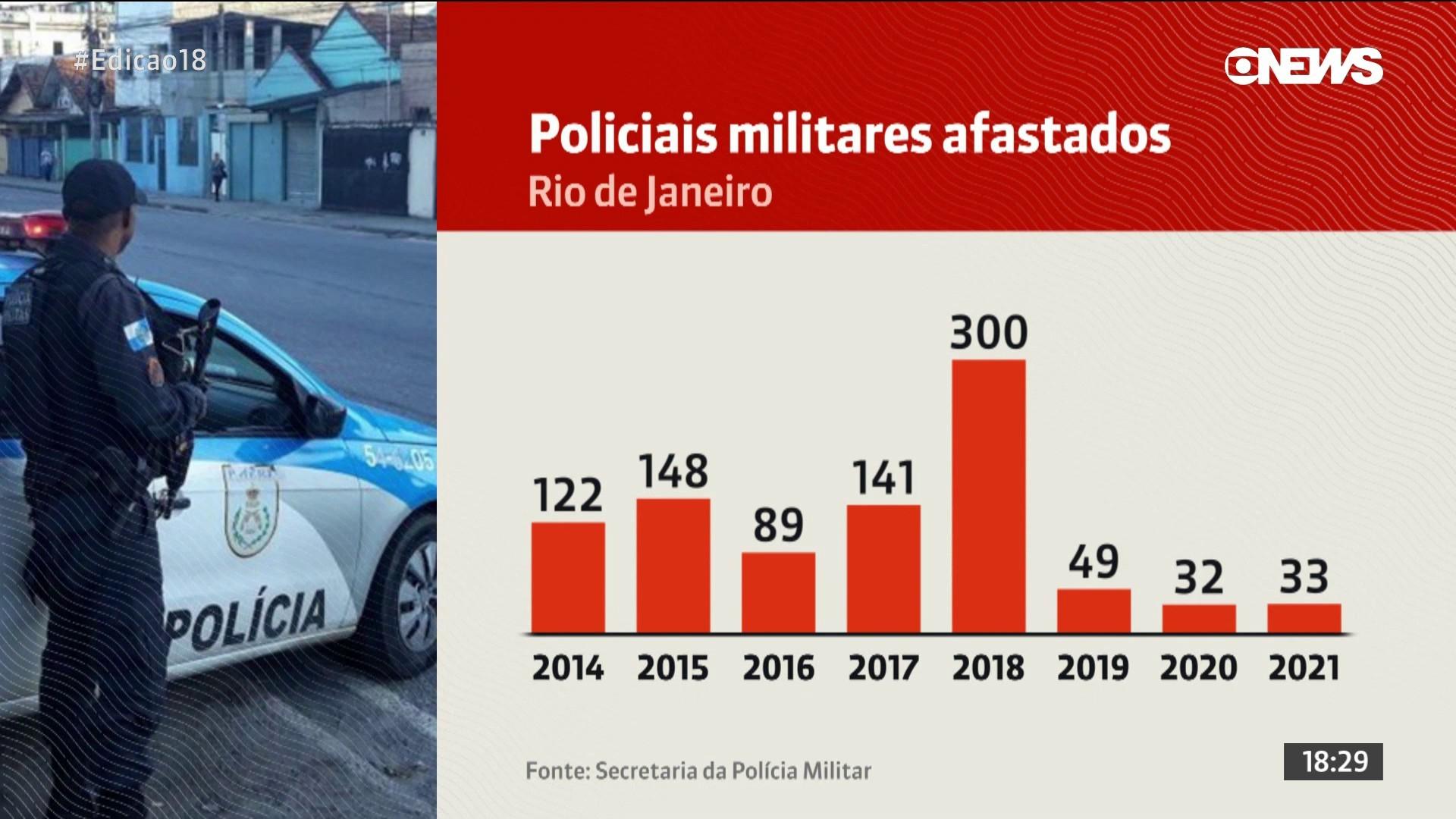 Nos últimos 8 anos, a cada 3 dias um PM foi excluído ou afastado por cometer crime no RJ