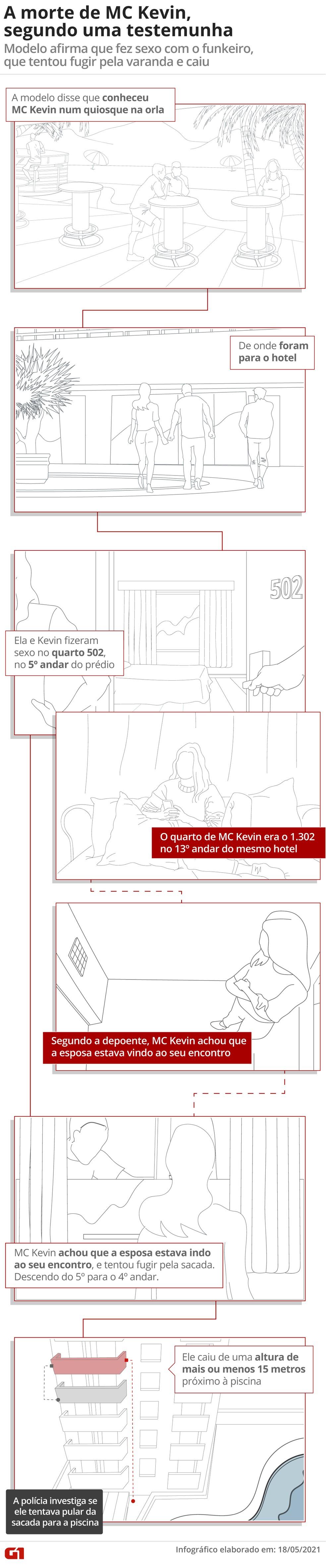 Momentos que antecederam a queda de MC Kevin, de acordo com depoimento da testemunha — Foto: Infografia: Guilherme Luiz Pinheiro/G1