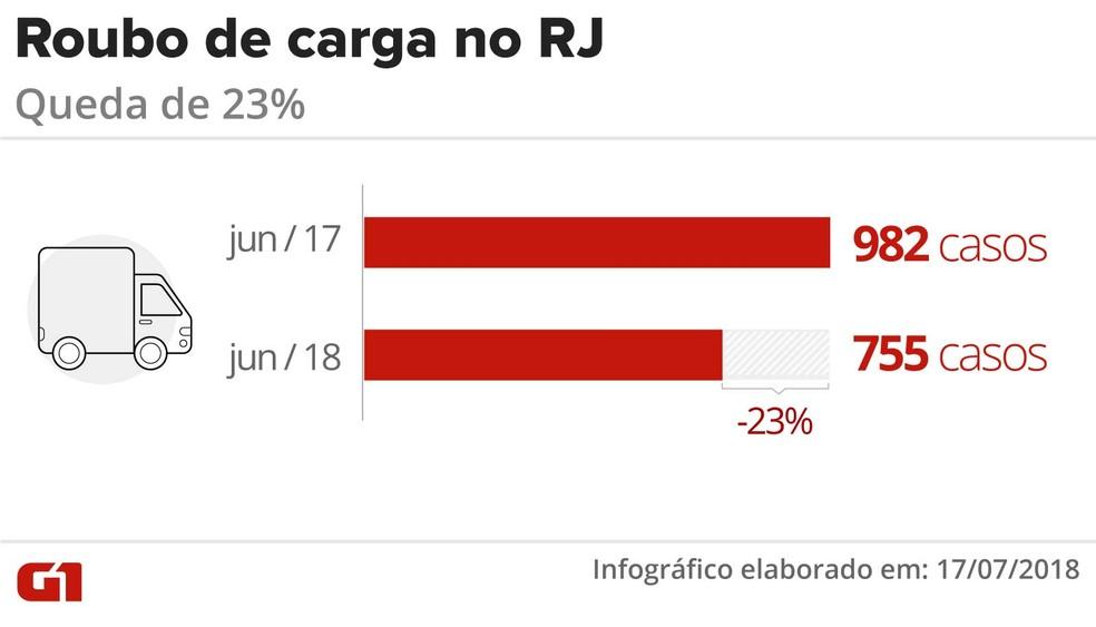 Roubos de carga tiveram redução de 23% em junho no Estado do Rio de Janeiro (Foto: Claudia Peixoto/ G1)